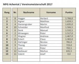 Ergebnis_Vereinsmeisterschaft_2017
